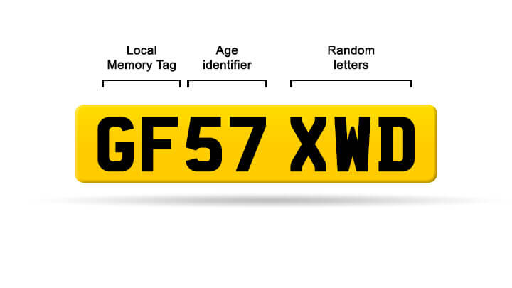 The current format of number plate, 2001 to present.
