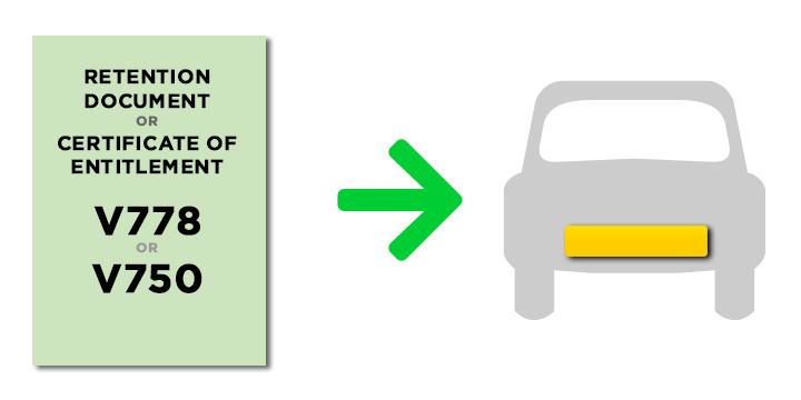 Graphic concept of transfer from a Certificate or Retention Document to a vehicle