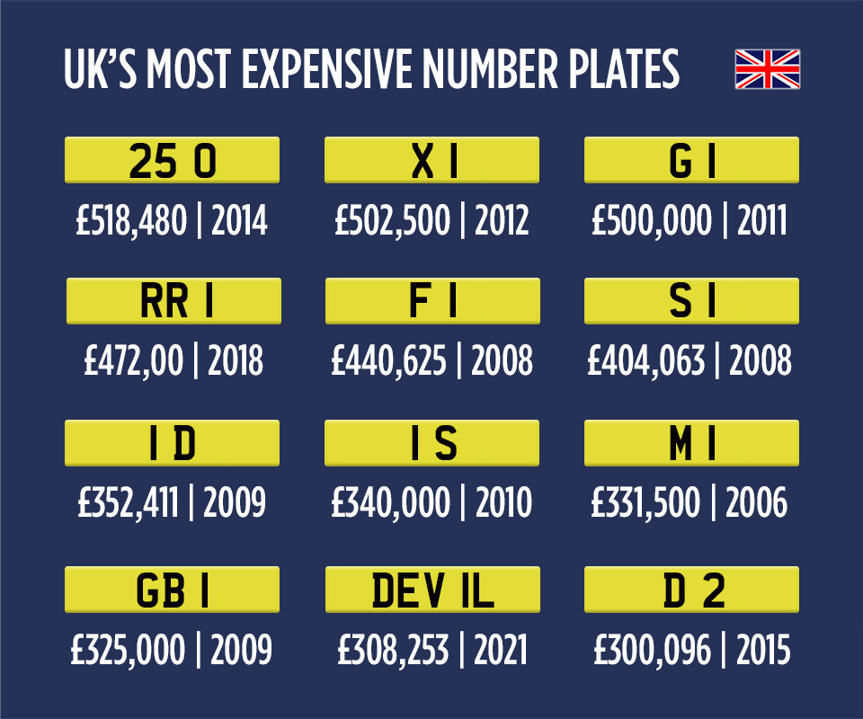 UK plate infographic